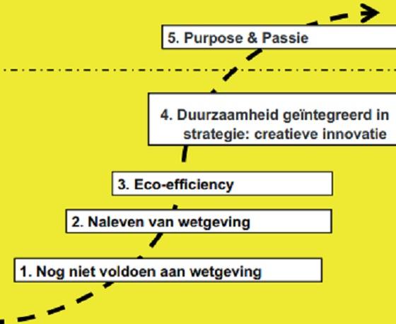 Met spiritualiteit naar een duurzame onderneming (in Dutch)